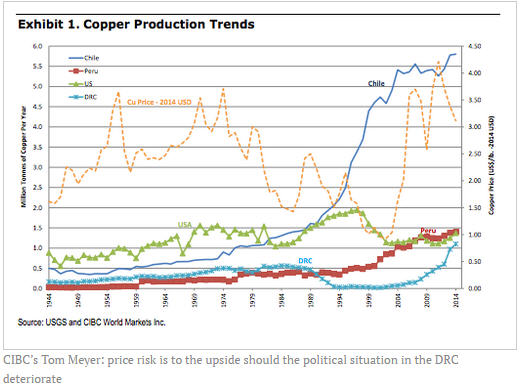 Copper market vulnerable to DRC politics - CIBC