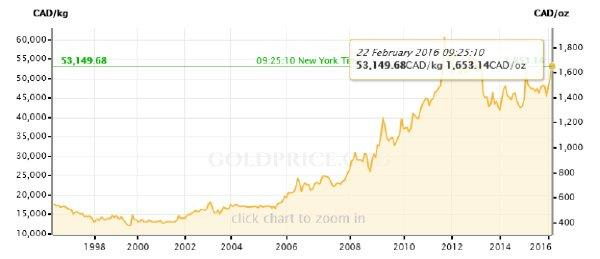 Look what's happening to gold priced in other currencies - graph