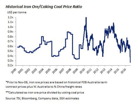Stunning coking coal rally wreaks havoc in steel, iron ore