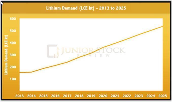 The lithium story - lithium demand - 2013-2025 graph