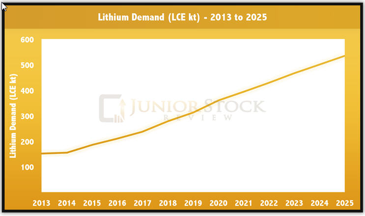 The lithium story - lithium demand - 2013-2025 graph