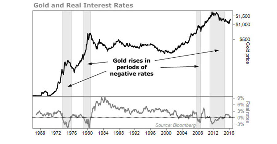Gold and Real Interest Rates Graph