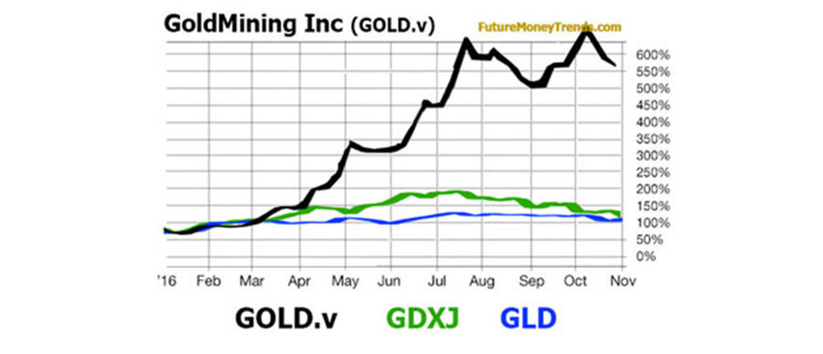 GoldMining Inc Comparative Graph