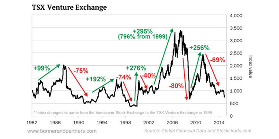 TSX Venture Exchange Graph