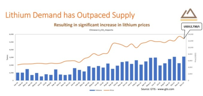 Zimbabwe to enter lithium market with $1.4bn deal