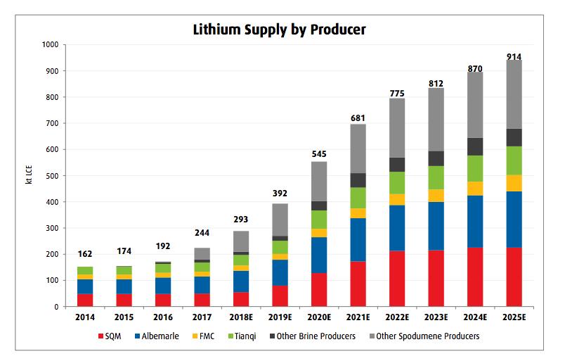 Nemaska Lithium goes bankrupt, victim of market oversupply