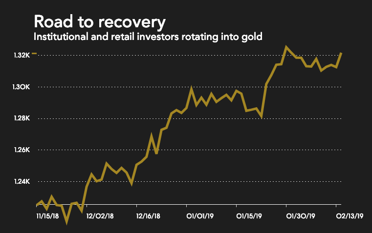 Gold price predictions for 2019 are all over the place
