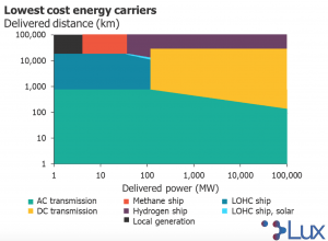 How companies may benefit from clean energy imports - report