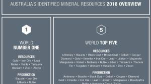 Australian minerals