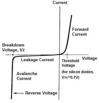i v graph of a semiconductor diode mini physics learn physics online Inhalation Diagram iv graph of semiconductor diode
