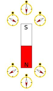 Magnetic field near pole
