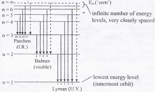 Energy Level Diagram For Hydrogen Mini Physics Learn Physics Online