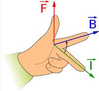 left hand rule