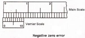 Negative zero error