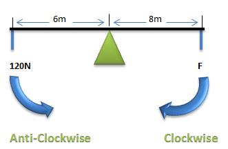 Rotational Equilibrium | Mini Physics - Learn Physics Online