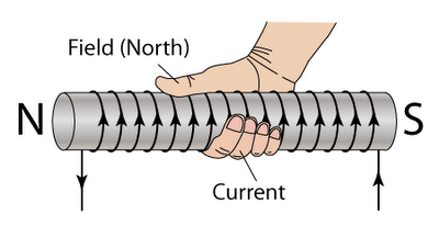 Magnetic field of a solenoid | Mini Physics - Learn Physics
