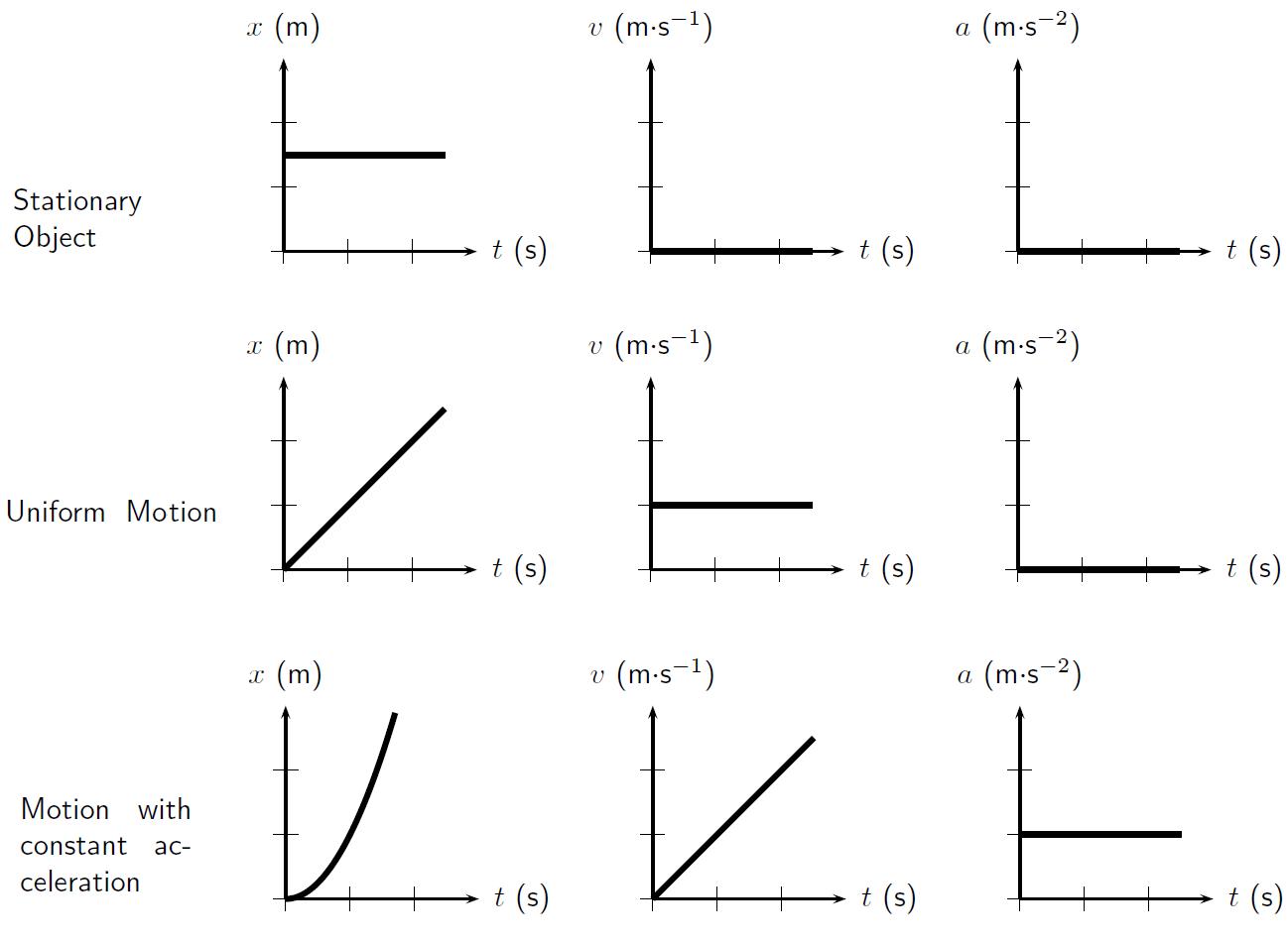 Reading Kinematics Graphs Mini Physics