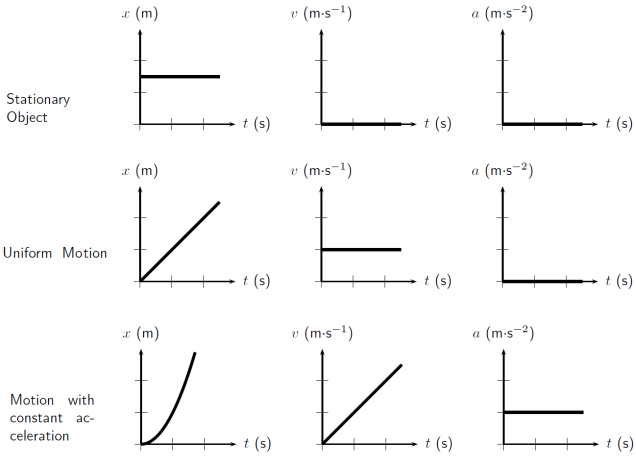 all graphs of motion