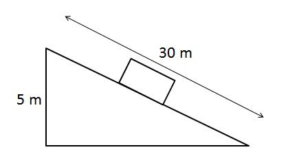block on slope