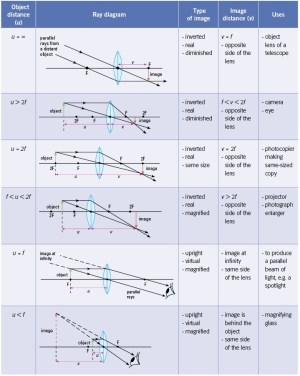 SS: Ray Diagrams For Converging Lens | Mini Physics