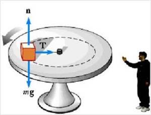 block undergo circular motion