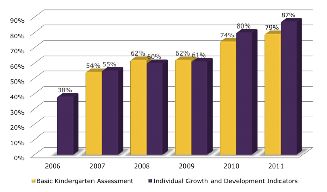 chart of literacy development