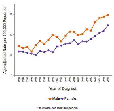 chart of melanoma incidence by year