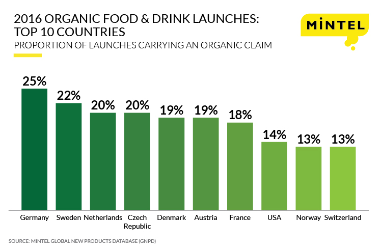 Organic Products Press Release Infographic-ENG