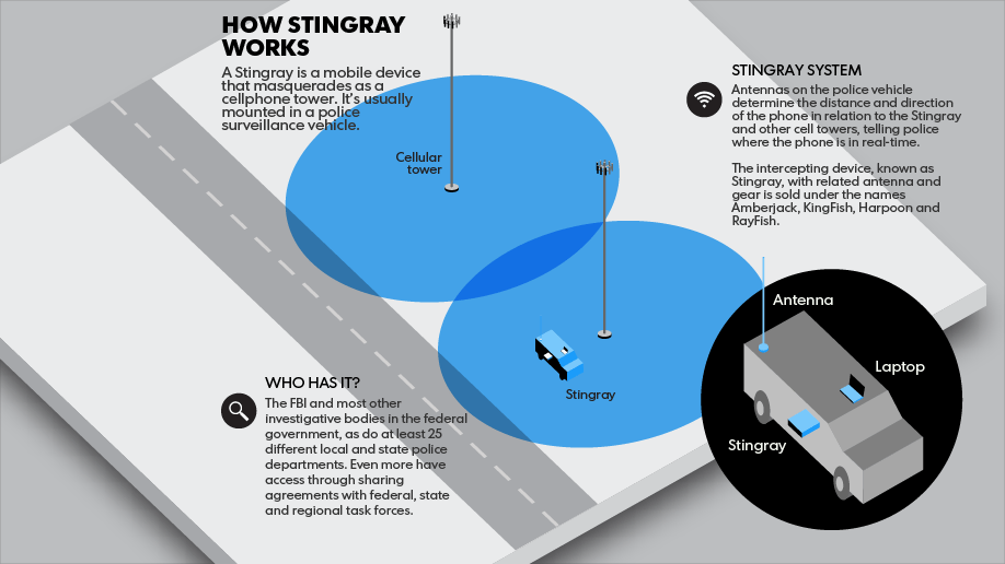 An inforgrapic demonstrating how a Stingray device works via a USA Today investigation