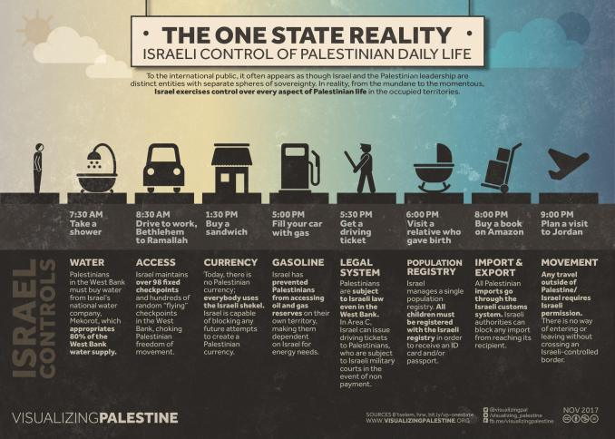 West Bank Settlements infograph