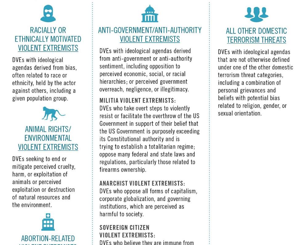 DNI report extremism