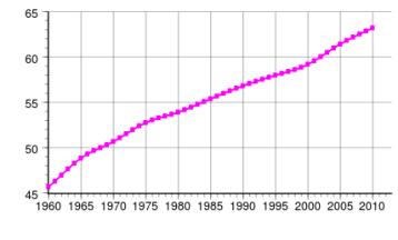 Population_of_France.svg