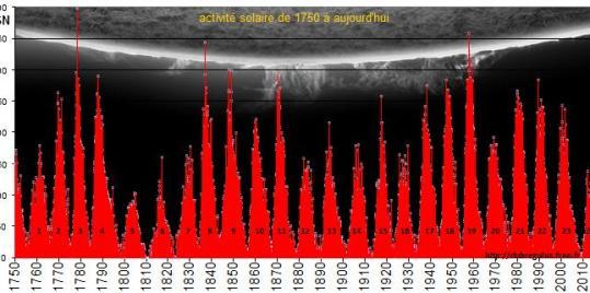 Cycles_solaires_depuis_1749
