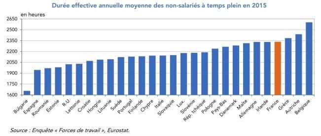 La France Possede Le Temps De Travail Le Plus Faible D Europe