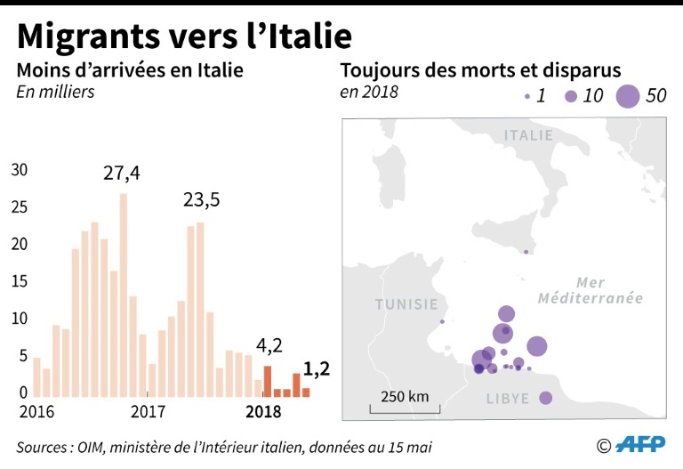Migrants vers l'Italie