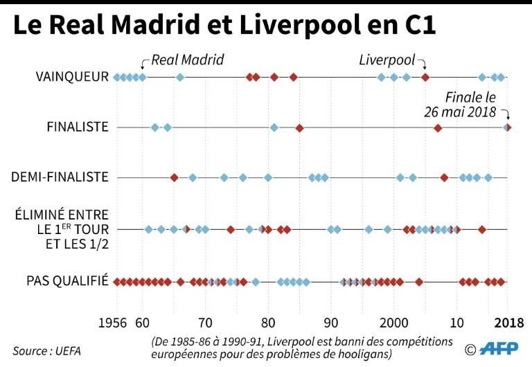 Le Real Madrid et Liverpool en C1
