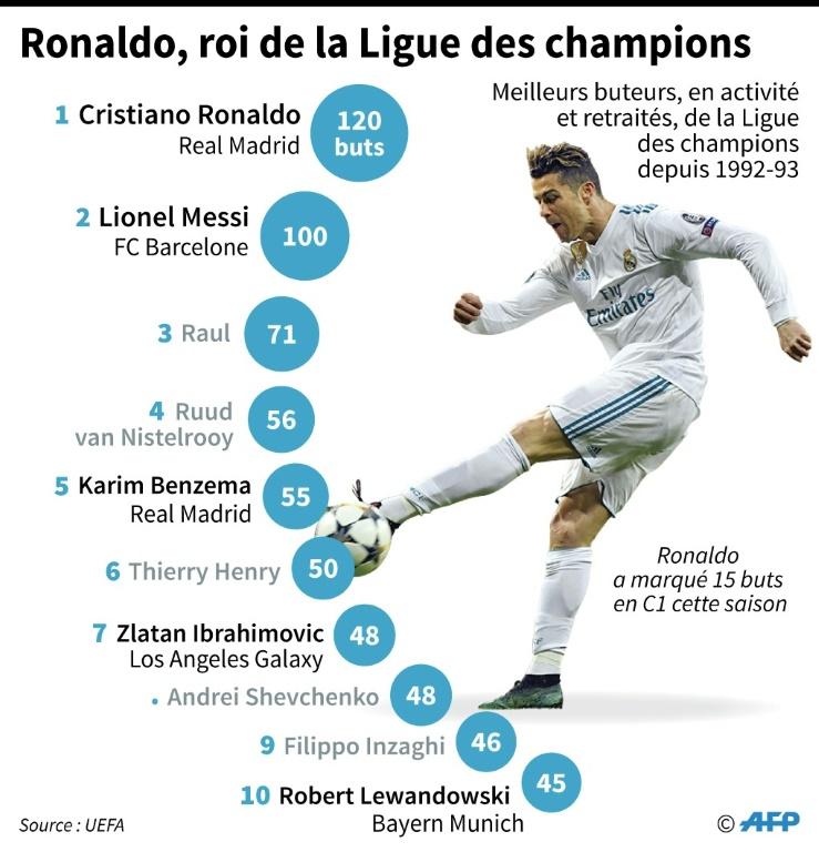 Ronaldo, roi de la Ligue des champions