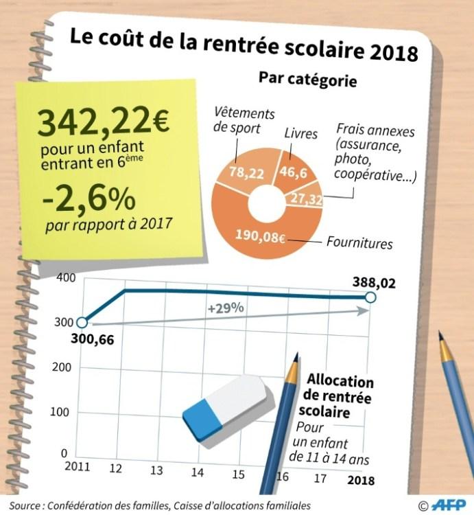 Le coût de la rentrée scolaire 2018