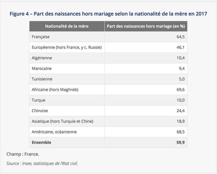 Nombre de naissances hors mariage selon l'origine de la mère