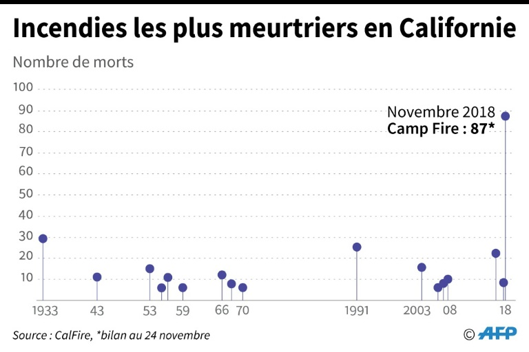 Incendies les plus meurtriers en Californie