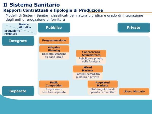Organizzazione del Sistema Sanitario Italiano - Dino Biselli - Febbraio 2013