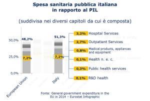 Eurostat - spesa sanitaria pubblica italia infografica