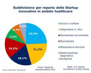 Suddivisione reparto startup innovative
