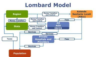 Lombard Model