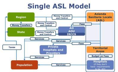 Single ASL Model