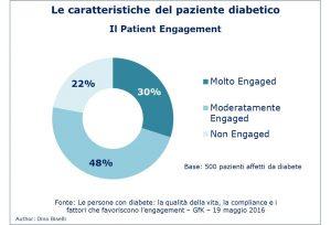 Caratteristiche paziente diabetico - patient engagement