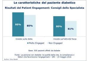 Caratteristiche paziente diabetico - patient engagement-medico