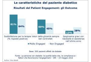 Caratteristiche paziente diabetico - patient engagement-outcome