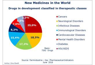 Drug in development in the world
