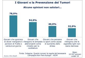 Giovani e prevenzione tumori - aspetti dall'indagine AIOM
